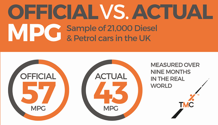 Gap between official fuel economy and cars' actual performance is wider than ever