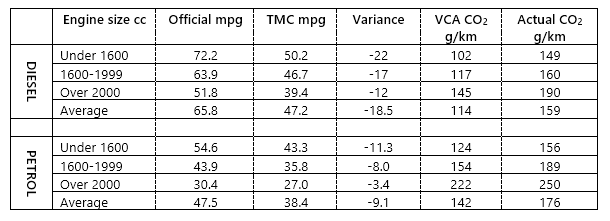 Gap between official fuel economy and cars actual - Car fuel consumption comparison table ...