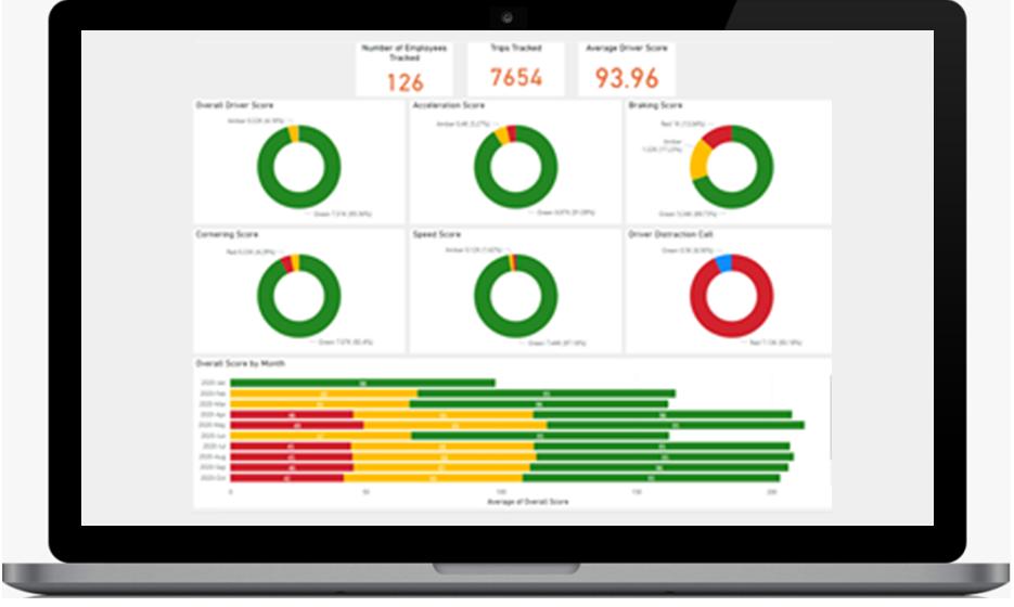 TMC app report dashboard